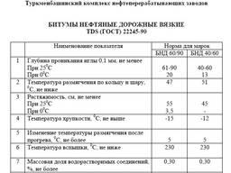 Битум БНД 60/90 Bitumen grade BND 60/90 - photo 4